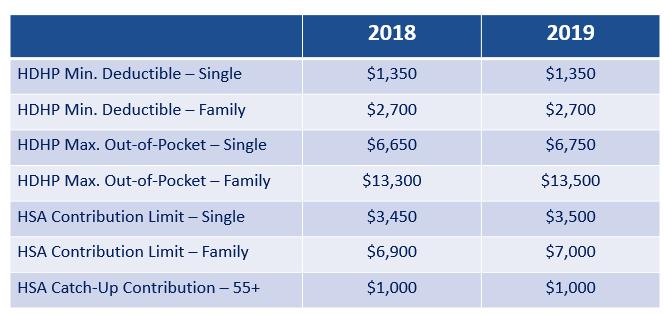 2019 HSA Limits Released | Flexible Benefit Service Corporation2019